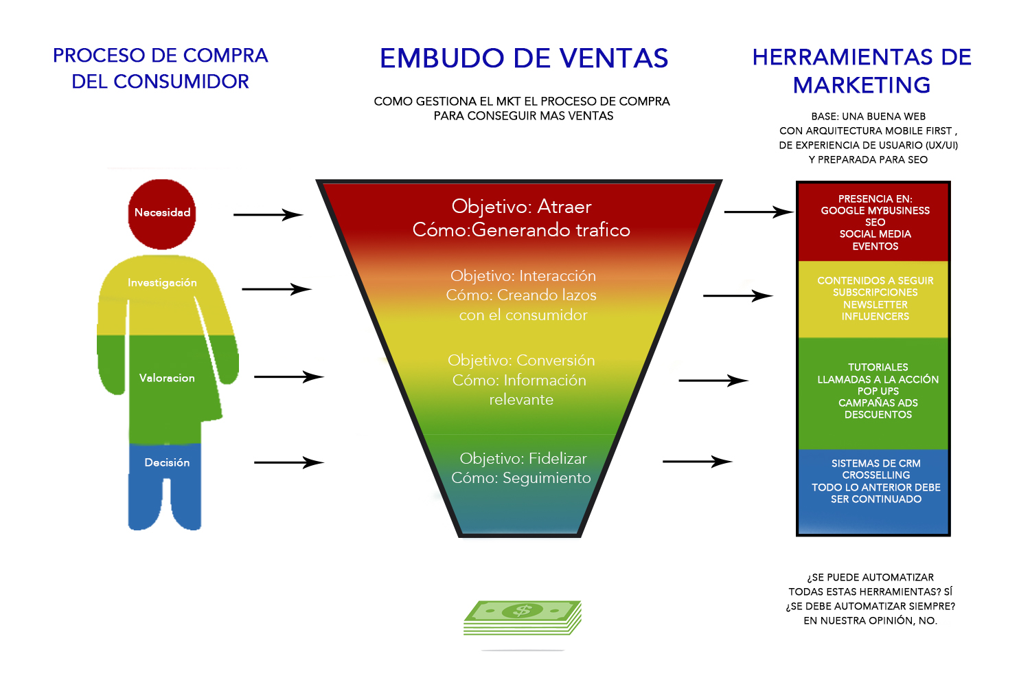 Funnel de Ventas y proceso de compra en Marketing